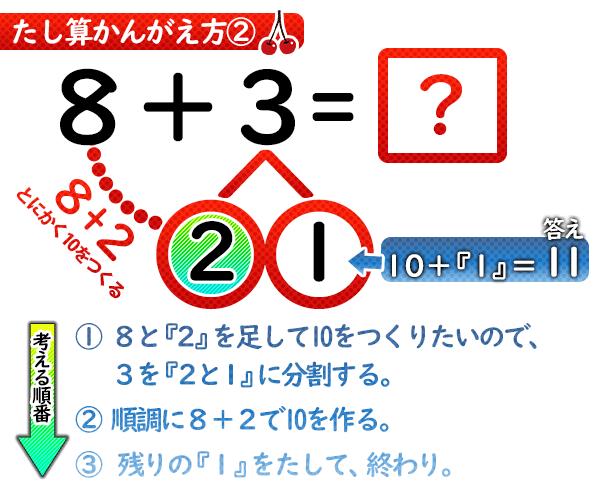 サクランボ計算 たし算のやり方