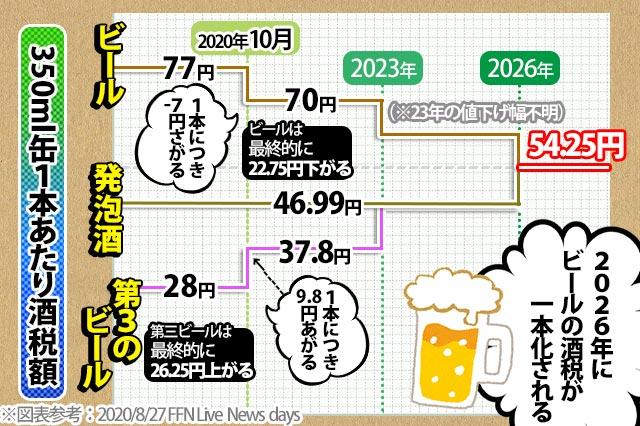 ビール系飲料の酒税表